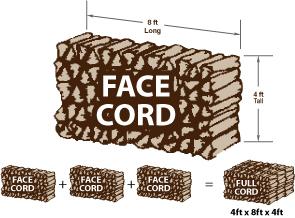 Ricks, Face-Cords, and Yards of Topsoil