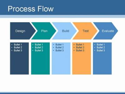 SWOT Analysis For Project Planning And Evaluation