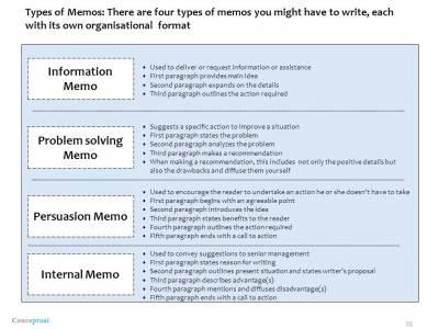 b2ap3_thumbnail_InformationMemoProblemsolvingMemoPersuasionMemoInternalMemo.jpg